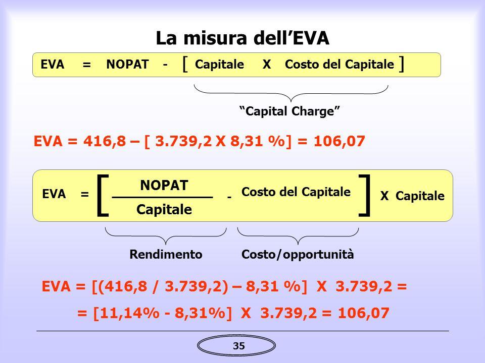 [ ] La misura dell'EVA EVA = 416,8 – [ 3.739,2 X 8,31 %] = 106,07